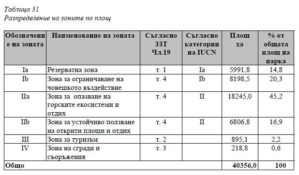 """Таблица 31 от Плана за управление на ПП """"Пирин"""""""